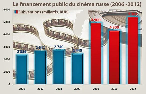 Le financement public du cinéma russe