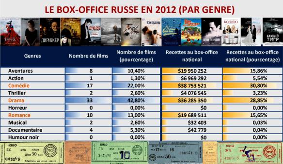 BoxOffice2012_FilmsRusseGen