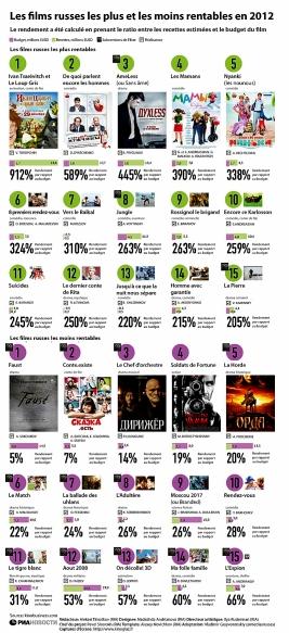 FilmsRusses2012_rentabilite