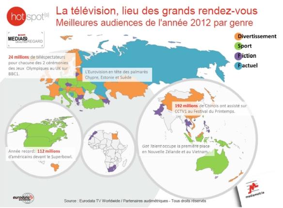La carte des genres prédominants à travers le monde. (c) Médiamétrie - Eurodata TV