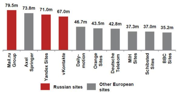 © Comscore Media Metrix, 2012, GP Bullhound