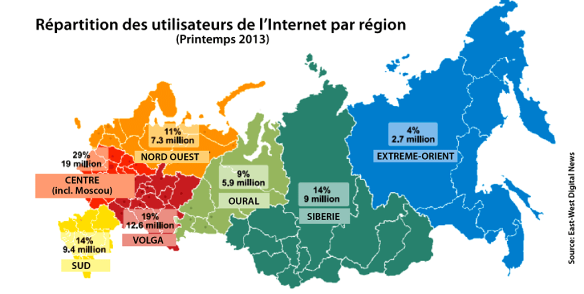 InternetParRegionRussie