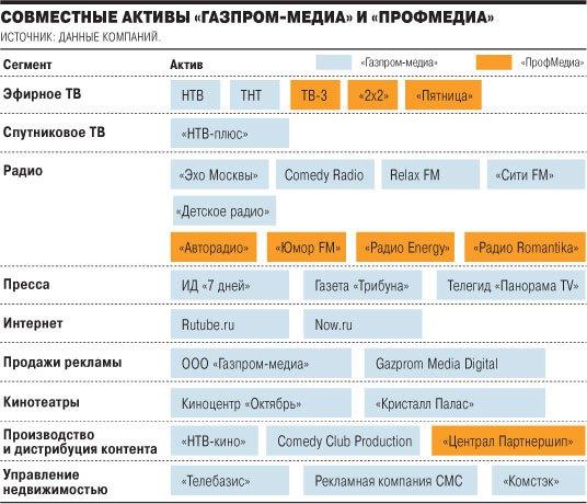 Infographie : à qui appartiennent les médias en Russie ? En bleu : Gazprom média, en orange : Profmedia.
